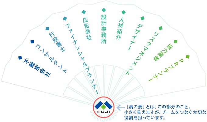 扇の要]の概要 | 私たちの取り組み | 富士建設株式会社 - 香川県の ...